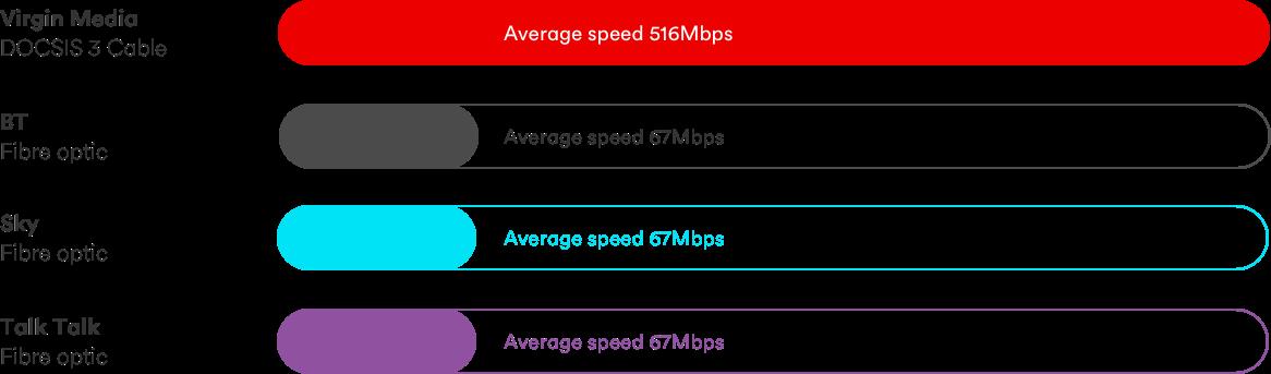 Broadband Speed Test Check Your Internet Speed Virgin Media