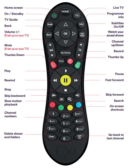 How to Use Virgin TV Remote | Virgin Media